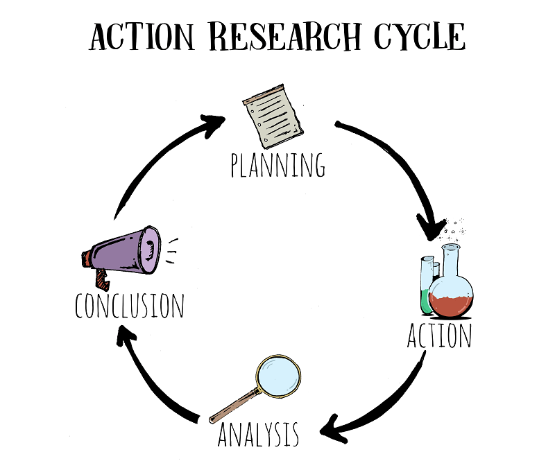 اقدام پژوهی چیست - معلم پژوهنده - کنش پژوهی - اقدام پژوهی - دانلود شیوه نامه اقدام پژوهی - مراحل اقدام پژوهی